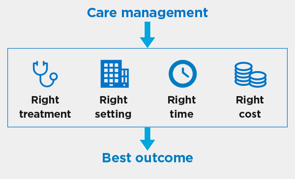 Cigna care management